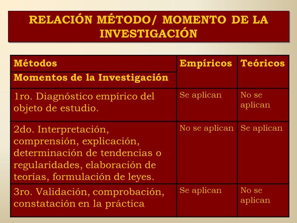 MÉTODOS DE INVESTIGACIÓN EMPÍRICOS Se emplean en: -La acumulación de la información empírica en forma de datos, hechos, testimonios. - En el proceso d