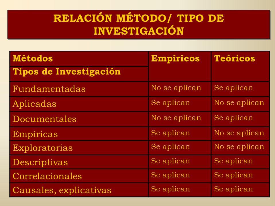 RELACIÓN MÉTODO/ MOMENTO DE LA INVESTIGACIÓN Métodos Momentos de la Investigación EmpíricosTeóricos 1ro. Diagnóstico empírico del objeto de estudio. S