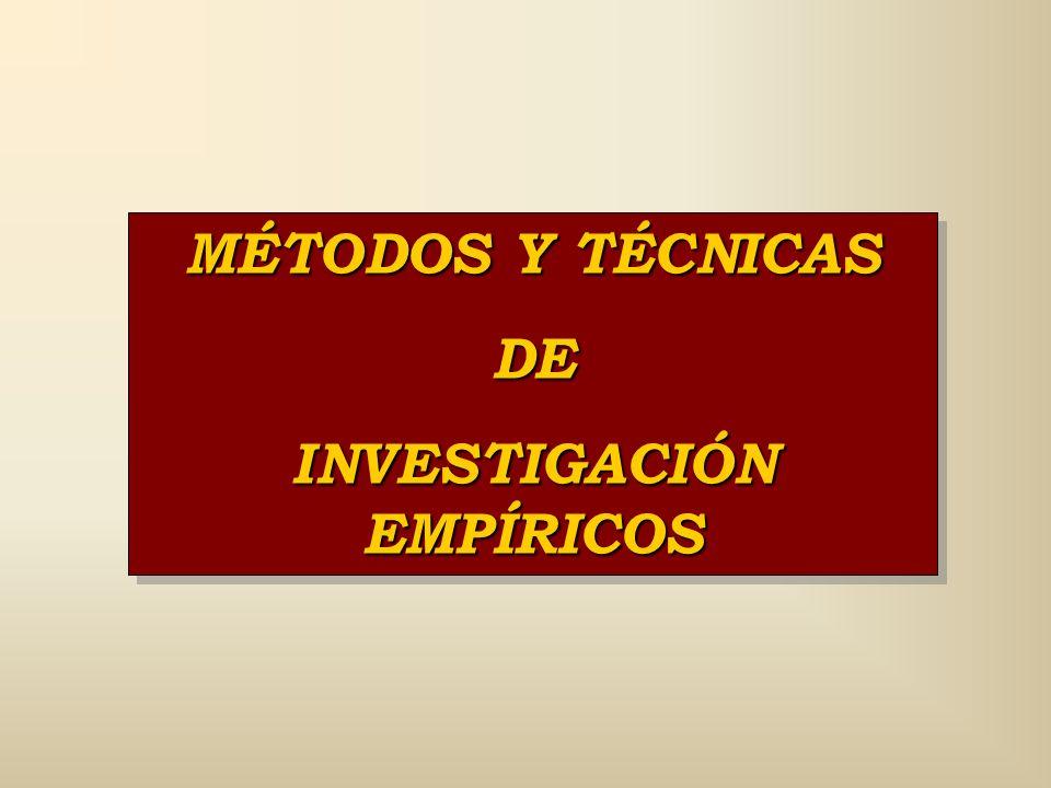 RELACIÓN MÉTODO/ TIPO DE INVESTIGACIÓN Métodos Tipos de Investigación EmpíricosTeóricos Fundamentadas No se aplicanSe aplican Aplicadas Se aplicanNo s