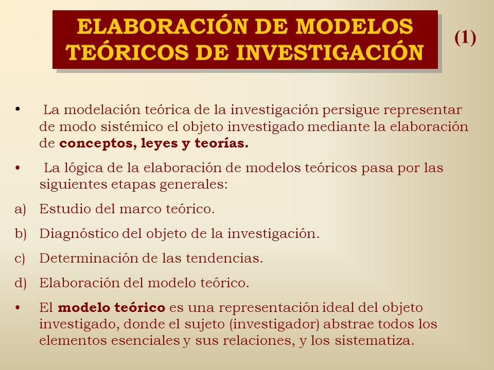MÉTODO DE MODELACIÓN La modelación consiste en sustituir el objeto de investigación por un modelo, el cual representa un reflejo mediatizador de la re
