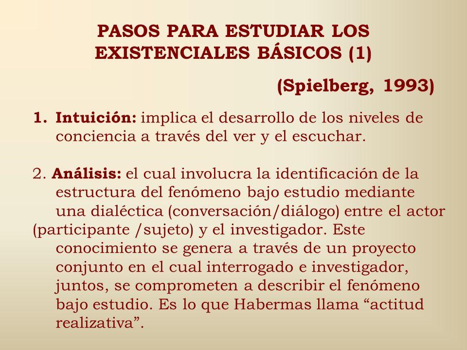 Los cuatro existenciales básicos para el análisis fenomenológico son (Van Mannen, 1990): El espacio vivido (espacialidad) El cuerpo vivido (corporeida