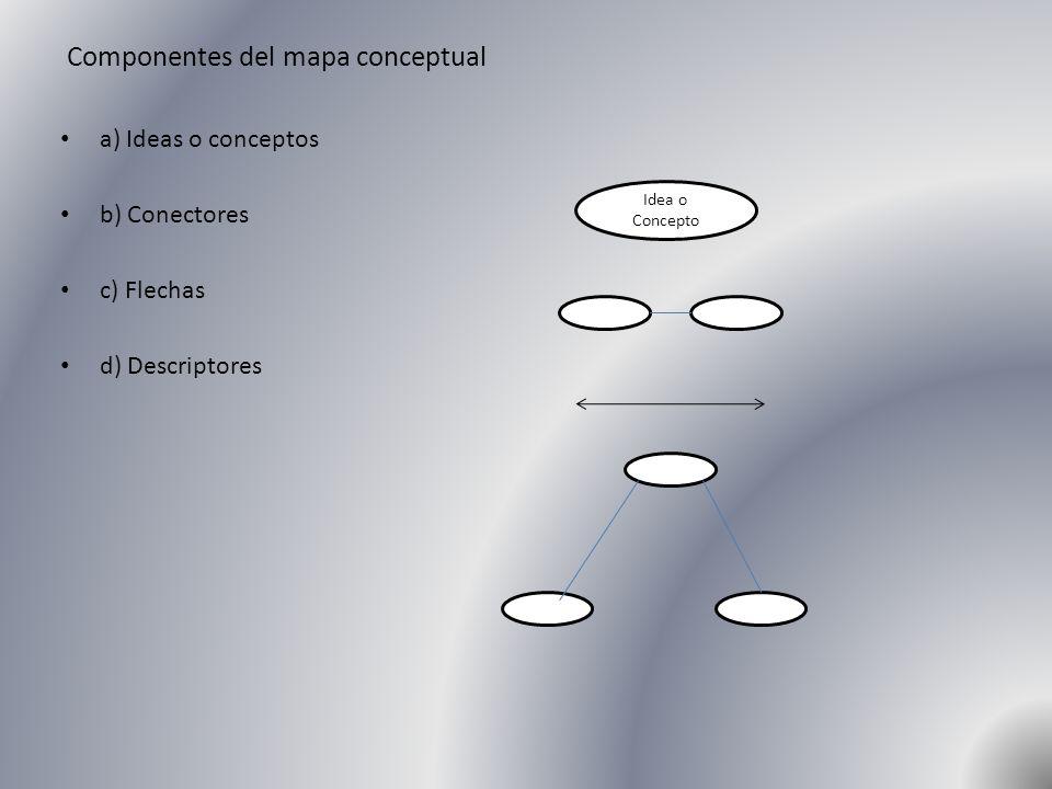 Componentes del mapa conceptual a) Ideas o conceptos b) Conectores c) Flechas d) Descriptores Idea o Concepto