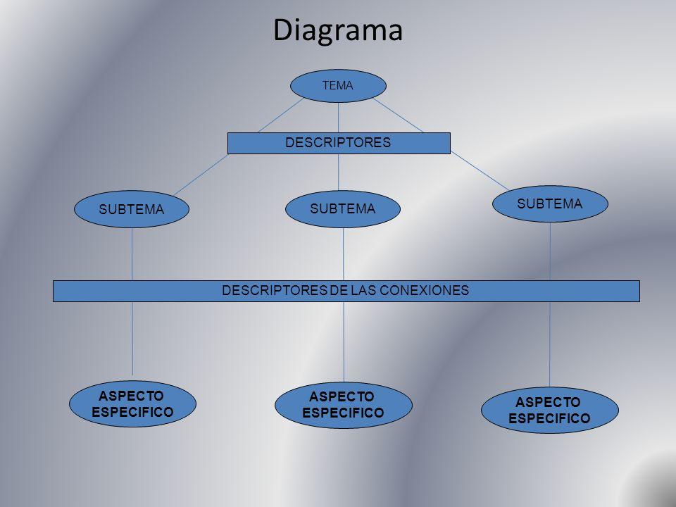 Diagrama TEMA DESCRIPTORES SUBTEMA DESCRIPTORES DE LAS CONEXIONES ASPECTO ESPECIFICO ASPECTO ESPECIFICO ASPECTO ESPECIFICO