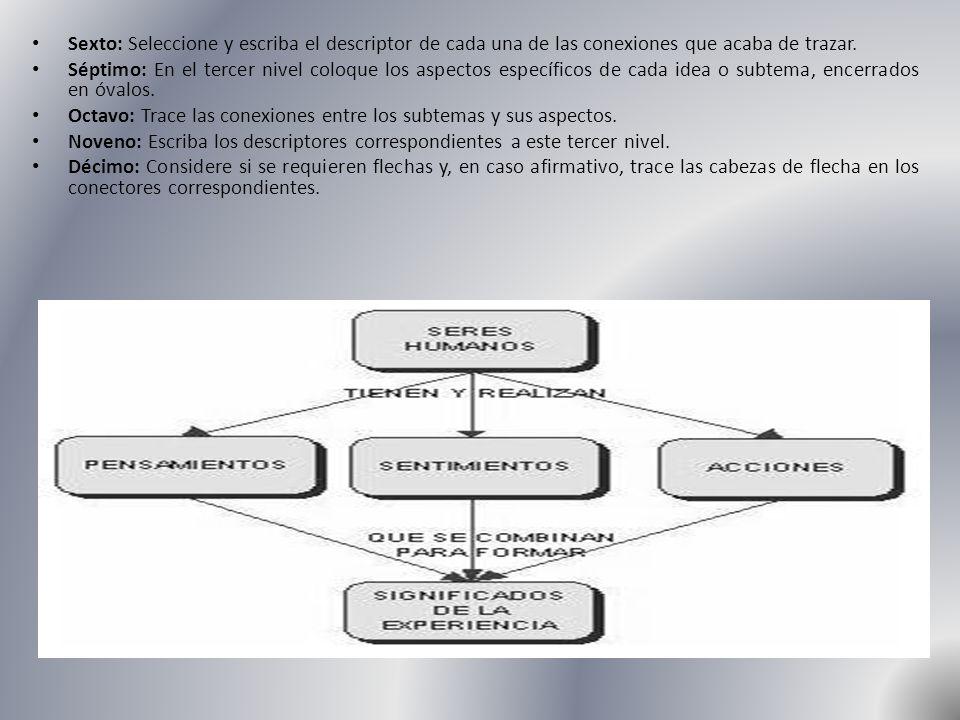 Sexto: Seleccione y escriba el descriptor de cada una de las conexiones que acaba de trazar. Séptimo: En el tercer nivel coloque los aspectos específi