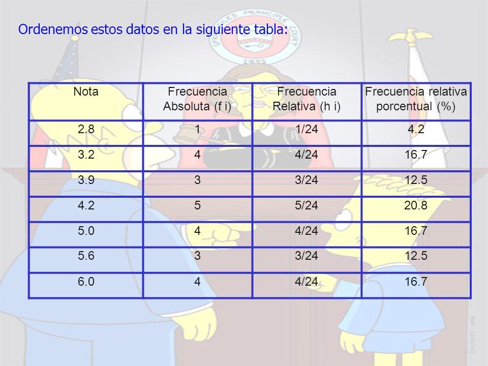 Ordenemos estos datos en la siguiente tabla: NotaFrecuencia Absoluta (f i) Frecuencia Relativa (h i) Frecuencia relativa porcentual (%) 2.811/244.2 3.