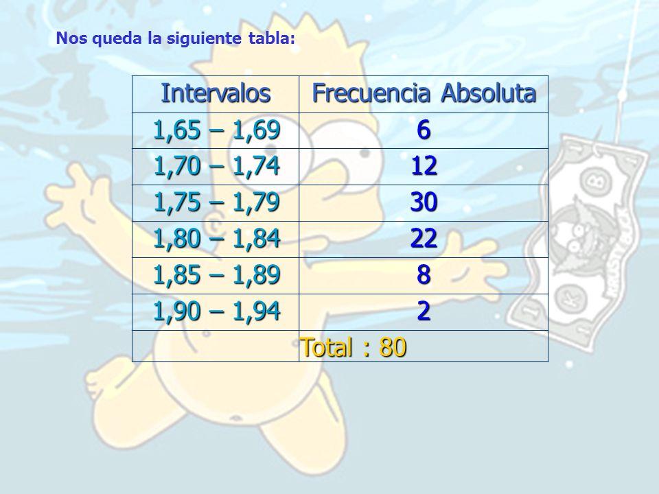 Nos queda la siguiente tabla:Intervalos Frecuencia Absoluta 1,65 – 1,69 6 1,70 – 1,74 12 1,75 – 1,79 30 1,80 – 1,84 22 1,85 – 1,89 8 1,90 – 1,94 2 Tot