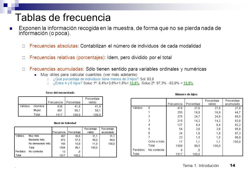 Tema 1: Introdución 14. Tablas de frecuencia Exponen la información recogida en la muestra, de forma que no se pierda nada de información (o poca). Fr
