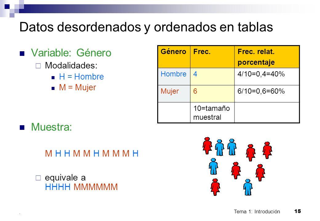 Tema 1: Introdución 15. Datos desordenados y ordenados en tablas Variable: Género Modalidades: H = Hombre M = Mujer Muestra: M H H M M H M M M H equiv