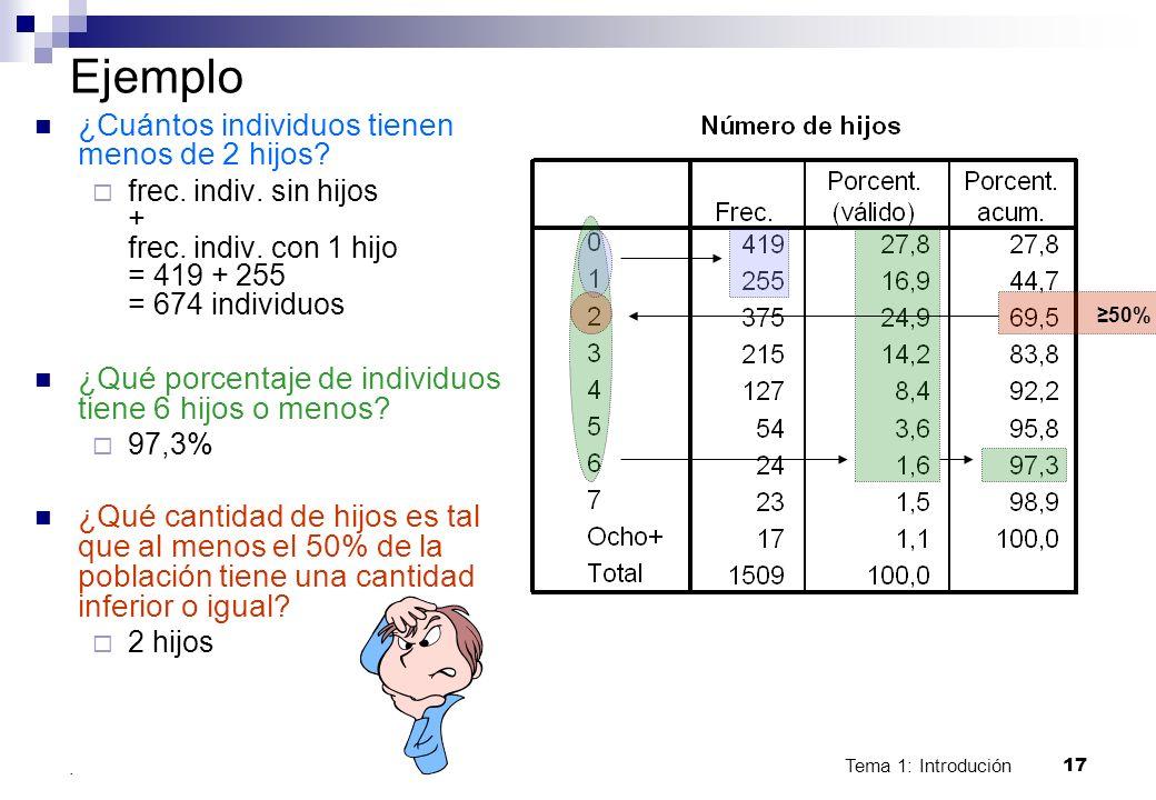 Tema 1: Introdución 17. Ejemplo ¿Cuántos individuos tienen menos de 2 hijos? frec. indiv. sin hijos + frec. indiv. con 1 hijo = 419 + 255 = 674 indivi