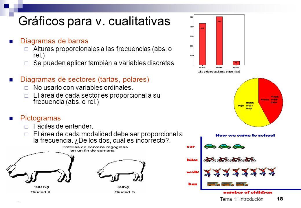 Tema 1: Introdución 18. Gráficos para v. cualitativas Diagramas de barras Alturas proporcionales a las frecuencias (abs. o rel.) Se pueden aplicar tam
