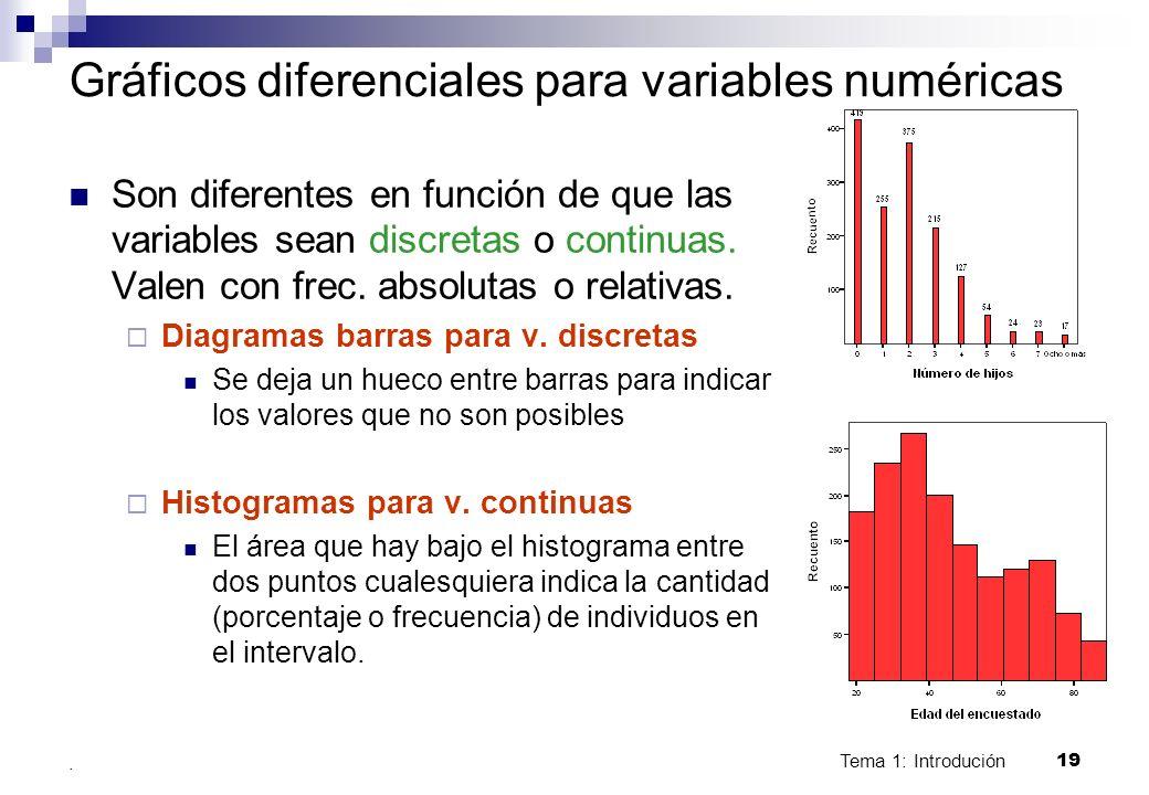 Tema 1: Introdución 19. Gráficos diferenciales para variables numéricas Son diferentes en función de que las variables sean discretas o continuas. Val