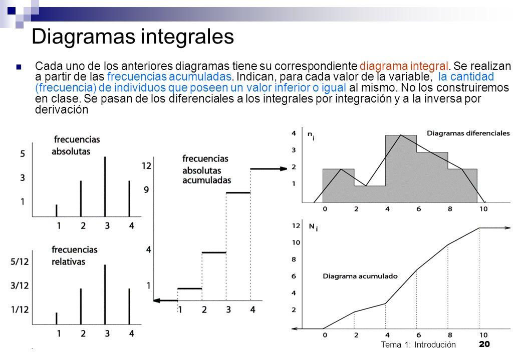 Tema 1: Introdución 20. Diagramas integrales Cada uno de los anteriores diagramas tiene su correspondiente diagrama integral. Se realizan a partir de