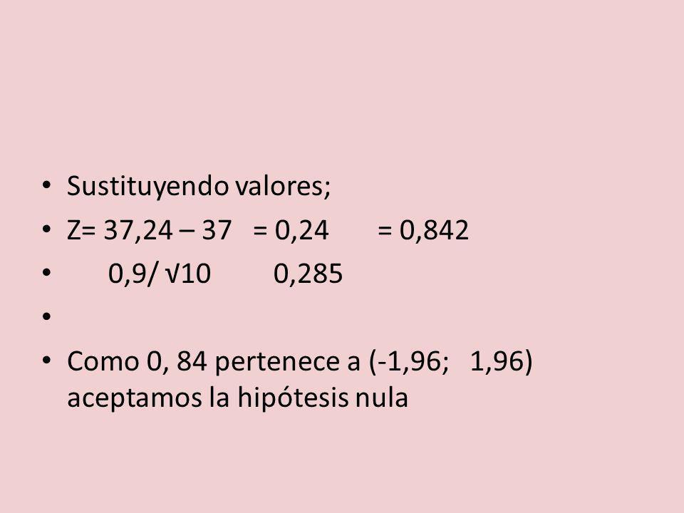 Sustituyendo valores; Z= 37,24 – 37 = 0,24 = 0,842 0,9/ 10 0,285 Como 0, 84 pertenece a (-1,96; 1,96) aceptamos la hipótesis nula