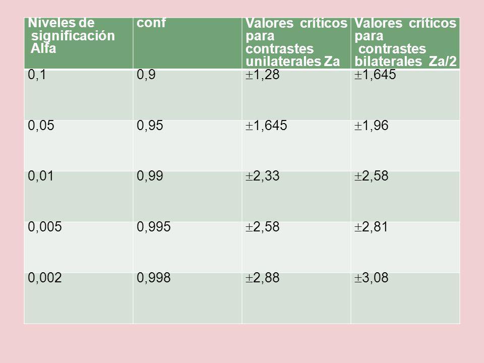 Niveles de significación Alfa conf Valores críticos para contrastes unilaterales Za Valores críticos para contrastes bilaterales Za/2 0,10,9 1,28 1,64