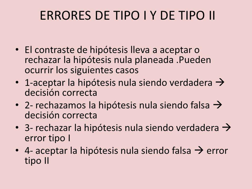 ERRORES DE TIPO I Y DE TIPO II El contraste de hipótesis lleva a aceptar o rechazar la hipótesis nula planeada.Pueden ocurrir los siguientes casos 1-a