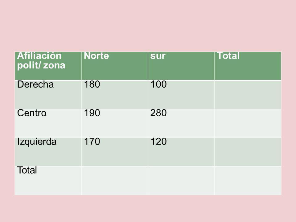 Afiliación polit/ zona NortesurTotal Derecha180100 Centro190280 Izquierda170120 Total