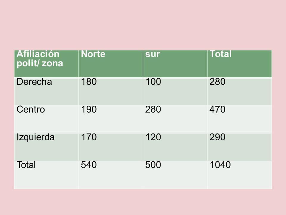 Afiliación polit/ zona NortesurTotal Derecha180100280 Centro190280470 Izquierda170120290 Total5405001040