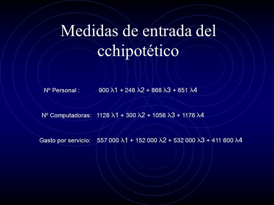 Medidas de entrada del cchipotético Nº Computadoras:1128 1 + 300 2 + 1056 3 + 1176 4 Nº Personal :900 1 + 248 2 + 868 3 + 651 4 Gasto por servicio: 557 000 1 + 152 000 2 + 532 000 3 + 411 600 4