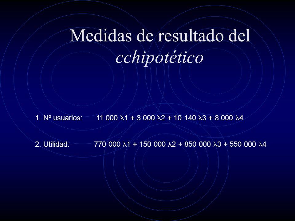 Medidas de resultado del cchipotético 1. Nº usuarios: 11 000 1 + 3 000 2 + 10 140 3 + 8 000 4 2.