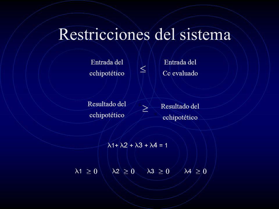 Restricciones del sistema Entrada del cchipotético Entrada del Cc evaluado Resultado del cchipotético Resultado del cchipotético 1+ 2 + 3 + 4 = 1 1 0 2 0 3 0 4 0