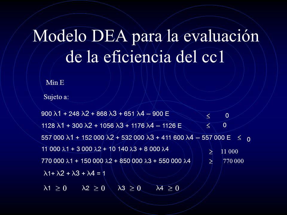 Modelo DEA para la evaluación de la eficiencia del cc1 900 1 + 248 2 + 868 3 + 651 4 – 900 E 1128 1 + 300 2 + 1056 3 + 1176 4 – 1126 E 557 000 1 + 152 000 2 + 532 000 3 + 411 600 4 – 557 000 E 11 000 1 + 3 000 2 + 10 140 3 + 8 000 4 770 000 1 + 150 000 2 + 850 000 3 + 550 000 4 0 0 0 11 000 770 000 Min E Sujeto a: 1+ 2 + 3 + 4 = 1 1 0 2 0 3 0 4 0
