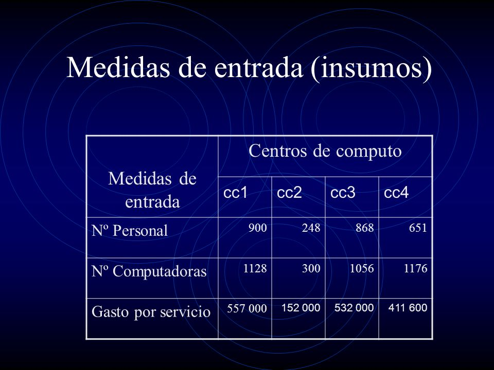Medidas de entrada (insumos) Medidas de entrada Centros de computo cc1cc2cc3cc4 Nº Personal 900248868651 Nº Computadoras 112830010561176 Gasto por servicio 557 000 152 000532 000411 600