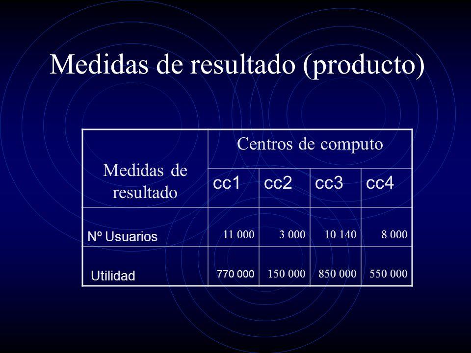Medidas de resultado (producto) Medidas de resultado Centros de computo cc1cc2cc3cc4 Nº Usuarios 11 0003 00010 1408 000 Utilidad 770 000 150 000850 000550 000