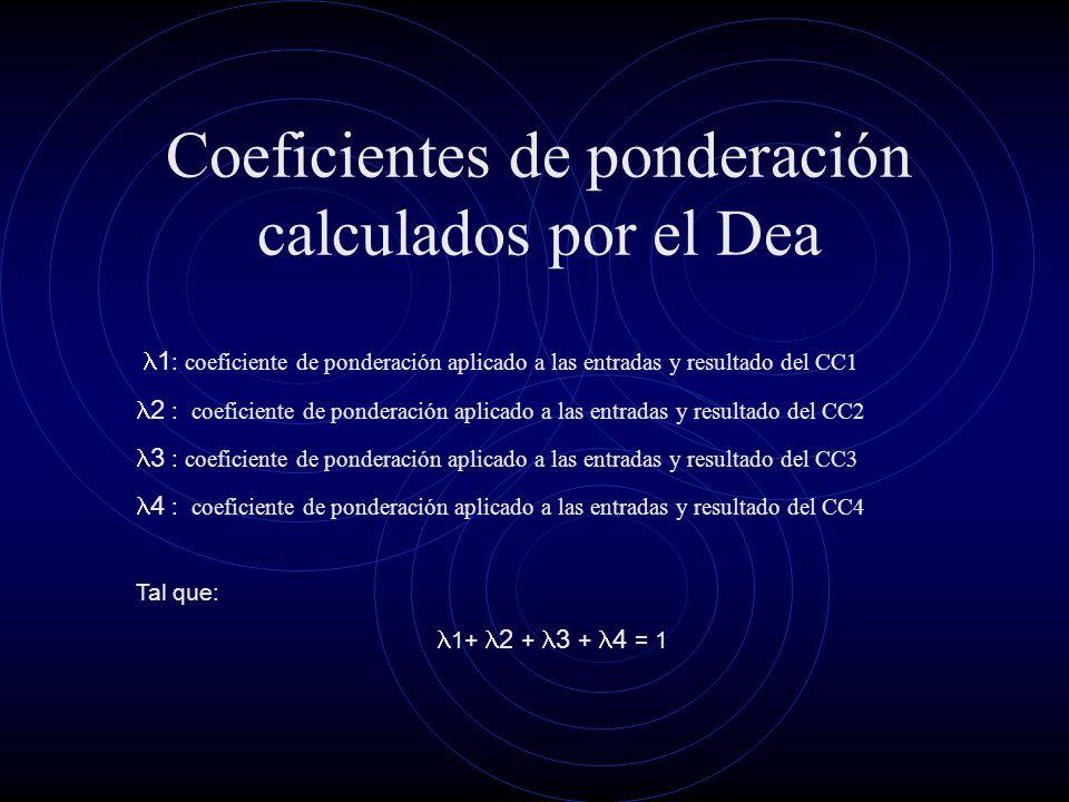 Coeficientes de ponderación calculados por el Dea 1 : coeficiente de ponderación aplicado a las entradas y resultado del CC1 2 : coeficiente de ponderación aplicado a las entradas y resultado del CC2 3 : coeficiente de ponderación aplicado a las entradas y resultado del CC3 4 : coeficiente de ponderación aplicado a las entradas y resultado del CC4 Tal que: 1+ 2 + 3 + 4 = 1