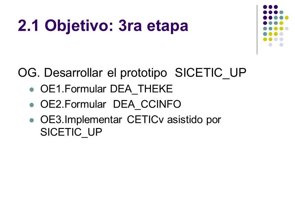 2.1 Objetivo: 3ra etapa OG. Desarrollar el prototipo SICETIC_UP OE1.Formular DEA_THEKE OE2.Formular DEA_CCINFO OE3.Implementar CETICv asistido por SIC