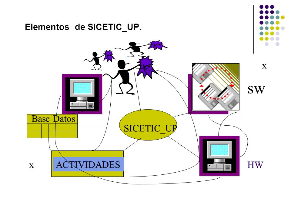 Elementos de SICETIC_UP. SICETIC_UP ACTIVIDADES sw HW Base Datos x x