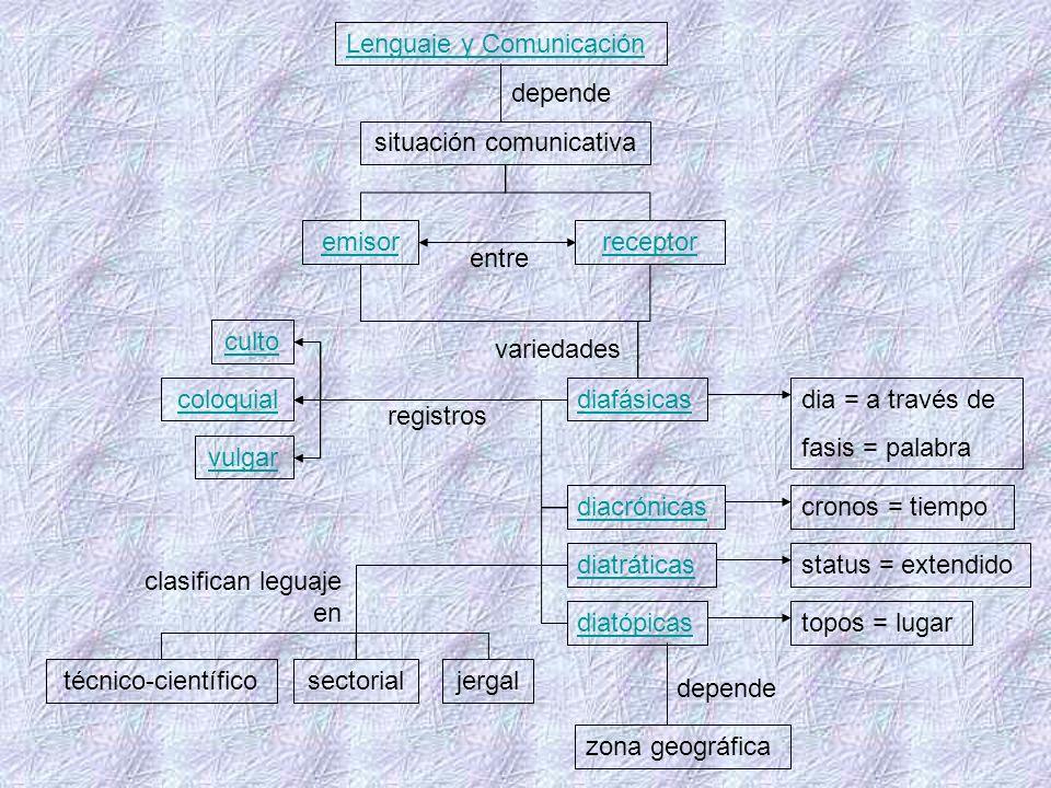 Idiolecto: Forma particular (personal) de expresar el habla.