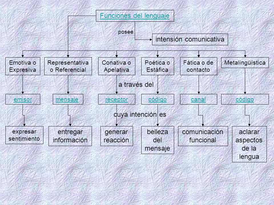 Funciones del lenguaje intensión comunicativa Emotiva o Expresiva Representativa o Referencial Conativa o Apelativa Poética o Estáfica Fática o de con