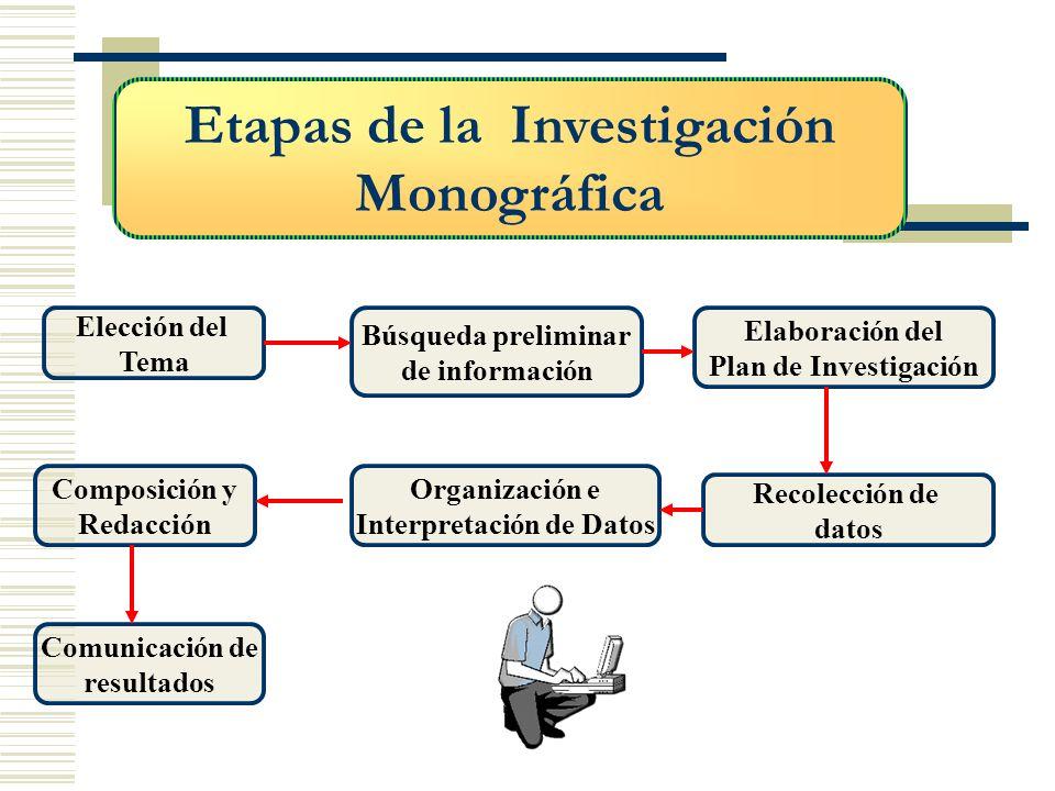 Etapas de la Investigación Monográfica Elección del Tema Recolección de datos Búsqueda preliminar de información Elaboración del Plan de Investigación