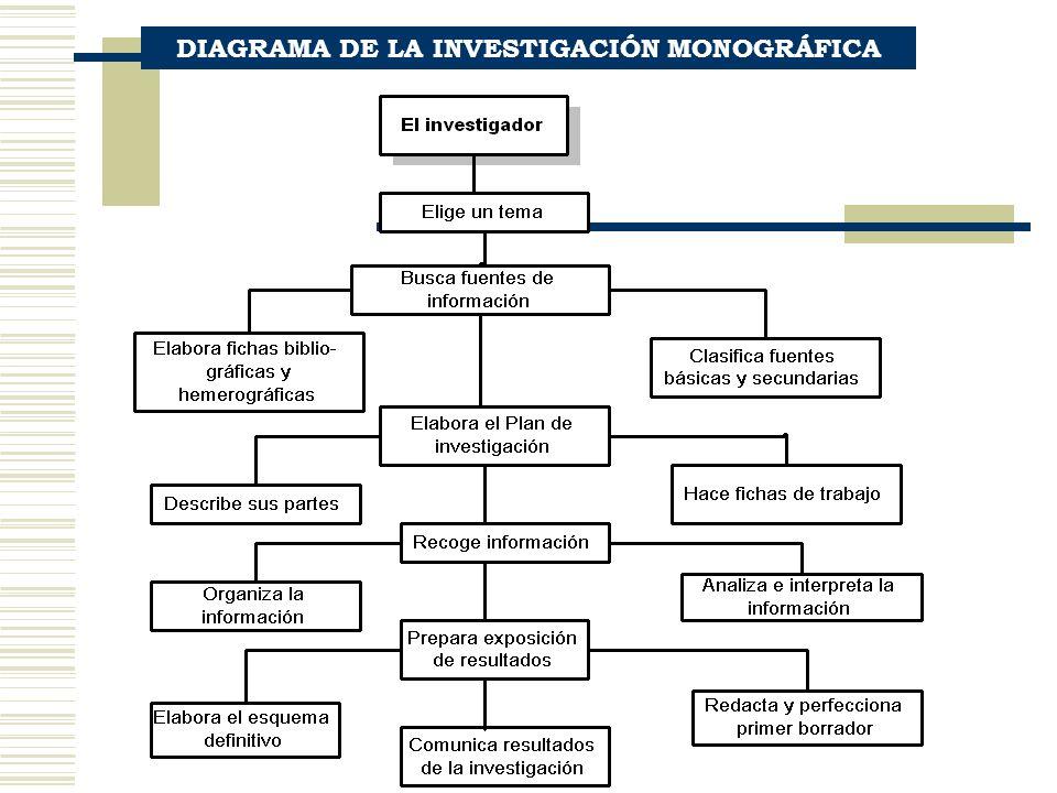 DIAGRAMA DE LA INVESTIGACIÓN MONOGRÁFICA