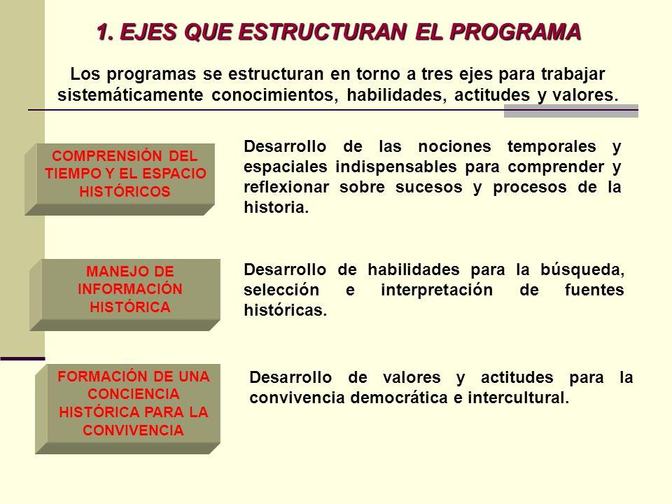 1. EJES QUE ESTRUCTURAN EL PROGRAMA Los programas se estructuran en torno a tres ejes para trabajar sistemáticamente conocimientos, habilidades, actit
