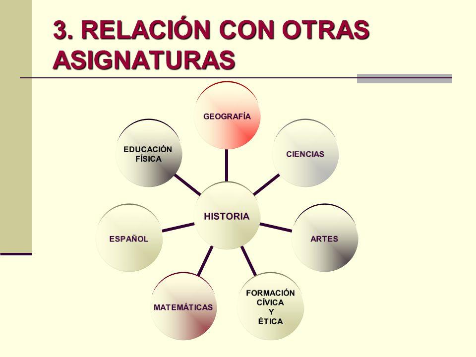 3. RELACIÓN CON OTRAS ASIGNATURAS HISTORIA GEOGRAFÍACIENCIASARTES FORMACIÓN CÍVICA Y ÉTICA MATEMÁTICASESPAÑOL EDUCACIÓN FÍSICA