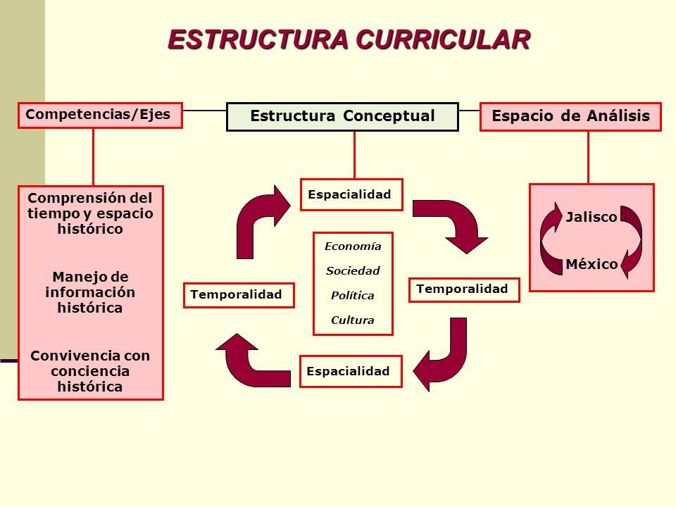 ESTRUCTURA CURRICULAR Competencias/Ejes Estructura ConceptualEspacio de Análisis Comprensión del tiempo y espacio histórico Manejo de información hist