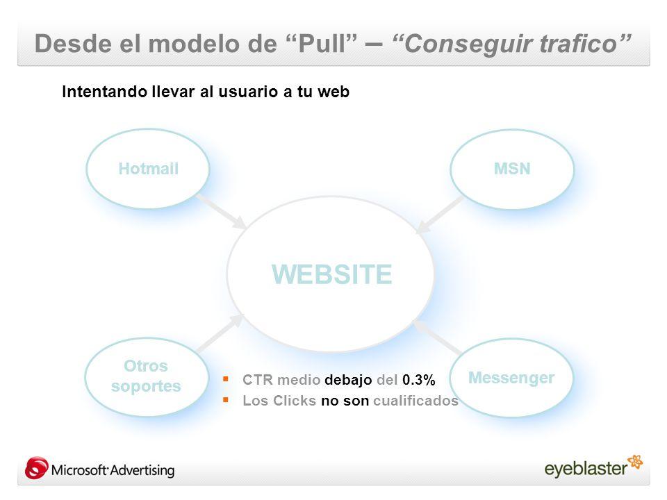 Desde el modelo de Pull – Conseguir trafico WEBSITE Hotmail MSN Otros soportes Messenger CTR medio debajo del 0.3% Los Clicks no son cualificados Intentando llevar al usuario a tu web