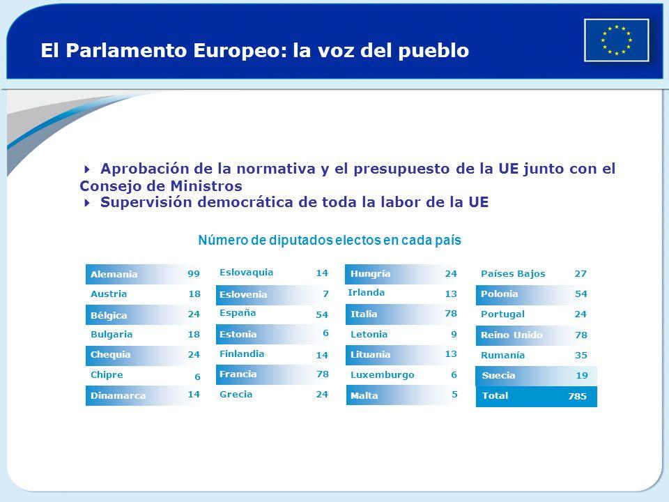 Suecia El Parlamento Europeo: la voz del pueblo 78 6 7 24 14 Grecia Francia 14 Finlandia Estonia 54 España Eslovenia Eslovaquia 14 Dinamarca 6 Chipre