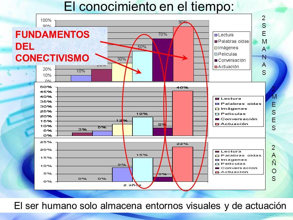 El conocimiento en el tiempo: FUNDAMENTOS DEL CONECTIVISMO 2SEMANAS2SEMANAS 2MESES2MESES 2AÑOS2AÑOS El ser humano solo almacena entornos visuales y de