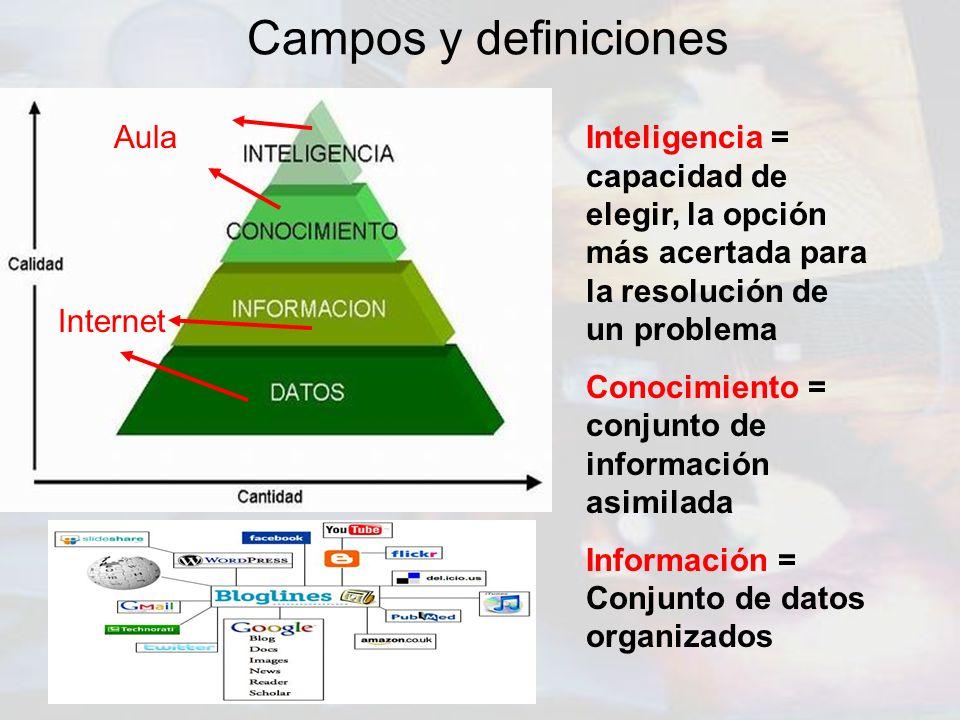 Campos y definiciones Inteligencia = capacidad de elegir, la opción más acertada para la resolución de un problema Conocimiento = conjunto de informac