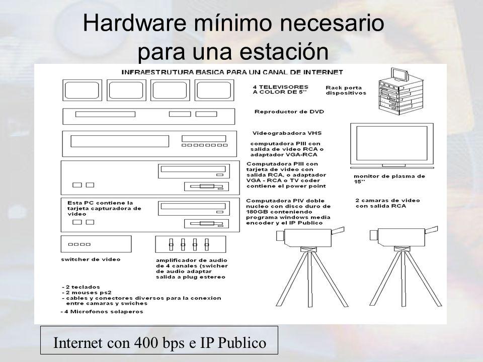 Hardware mínimo necesario para una estación Internet con 400 bps e IP Publico