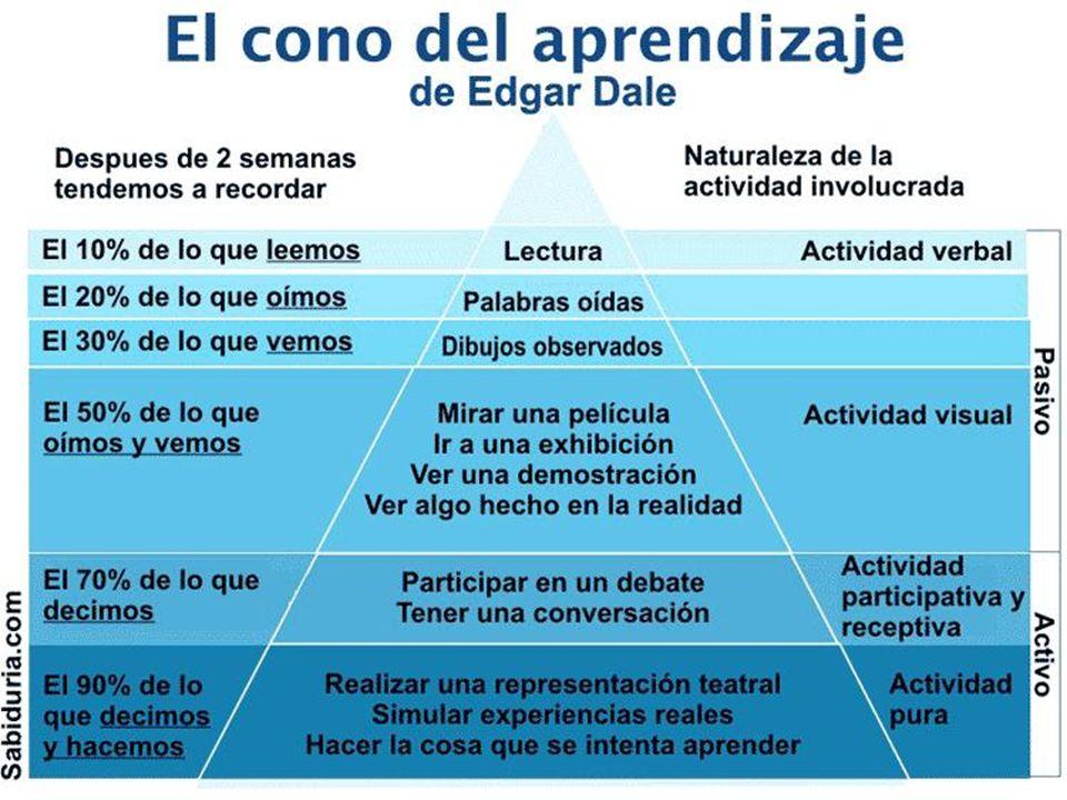 El conocimiento en el tiempo: FUNDAMENTOS DEL CONECTIVISMO 2SEMANAS2SEMANAS 2MESES2MESES 2AÑOS2AÑOS El ser humano se relaciona y adapta fácilmente con su ambiente en base a su entorno visual y de actuación