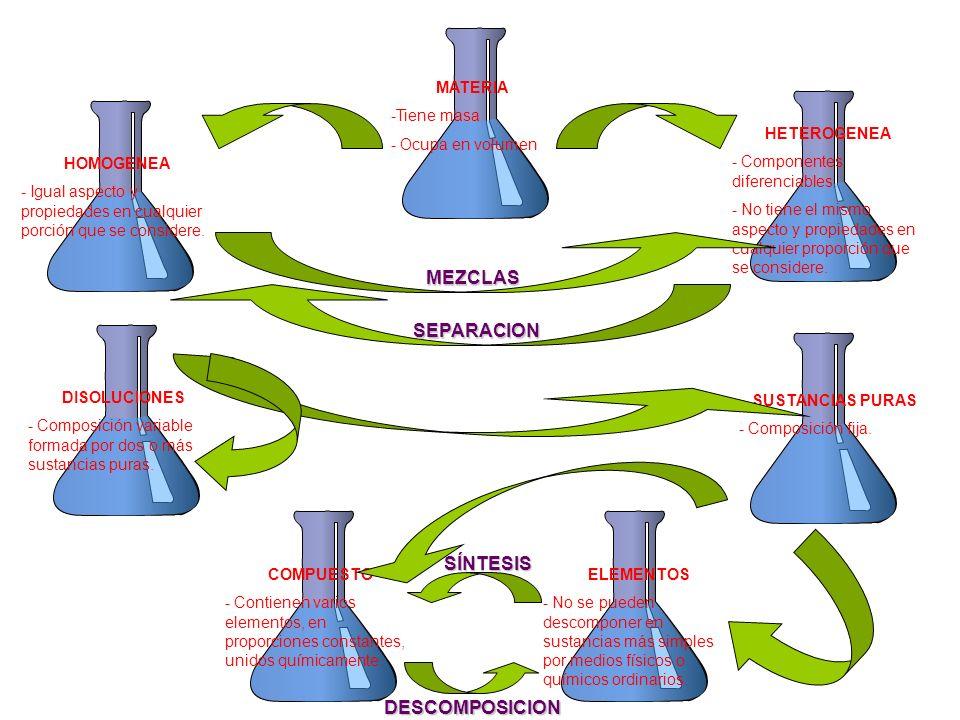 MATERIA -Tiene masa - Ocupa en volumen HOMOGENEA - Igual aspecto y propiedades en cualquier porción que se considere. HETEROGENEA - Componentes difere