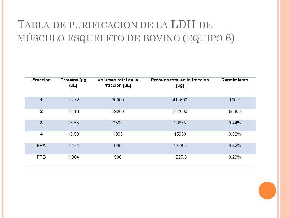 T ABLA DE PURIFICACIÓN DE LA LDH DE MÚSCULO ESQUELETO DE BOVINO ( EQUIPO 6) FracciónProteína [µg /µL] Volumen total de la fracción [µL] Proteína total