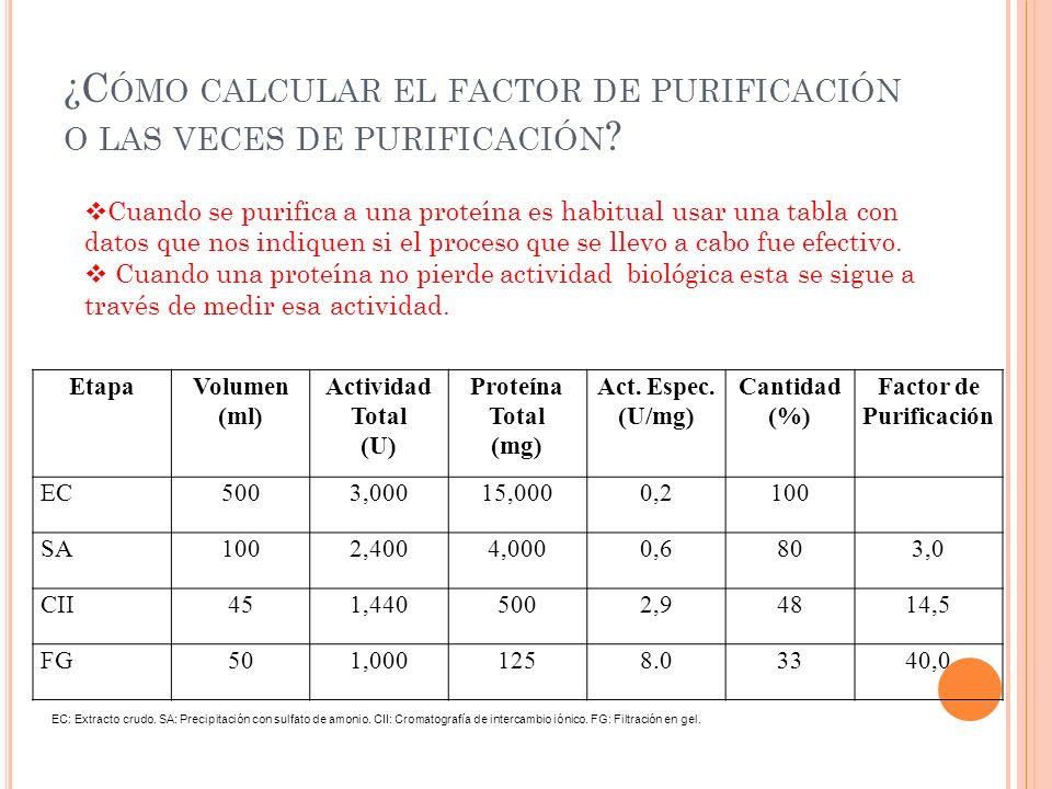 ¿C ÓMO CALCULAR EL FACTOR DE PURIFICACIÓN O LAS VECES DE PURIFICACIÓN ? EtapaVolumen (ml) Actividad Total (U) Proteína Total (mg) Act. Espec. (U/mg) C