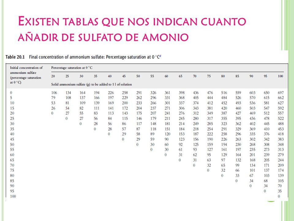 E XISTEN TABLAS QUE NOS INDICAN CUANTO AÑADIR DE SULFATO DE AMONIO