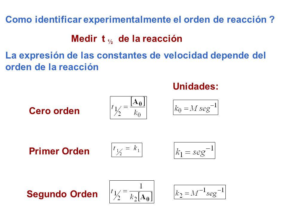 Medir t ½ de la reacción Como identificar experimentalmente el orden de reacción ? Cero orden Primer Orden Segundo Orden Unidades: La expresión de las