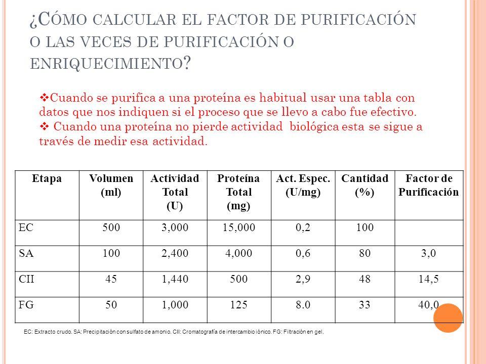 ¿C ÓMO CALCULAR EL FACTOR DE PURIFICACIÓN O LAS VECES DE PURIFICACIÓN O ENRIQUECIMIENTO ? EtapaVolumen (ml) Actividad Total (U) Proteína Total (mg) Ac