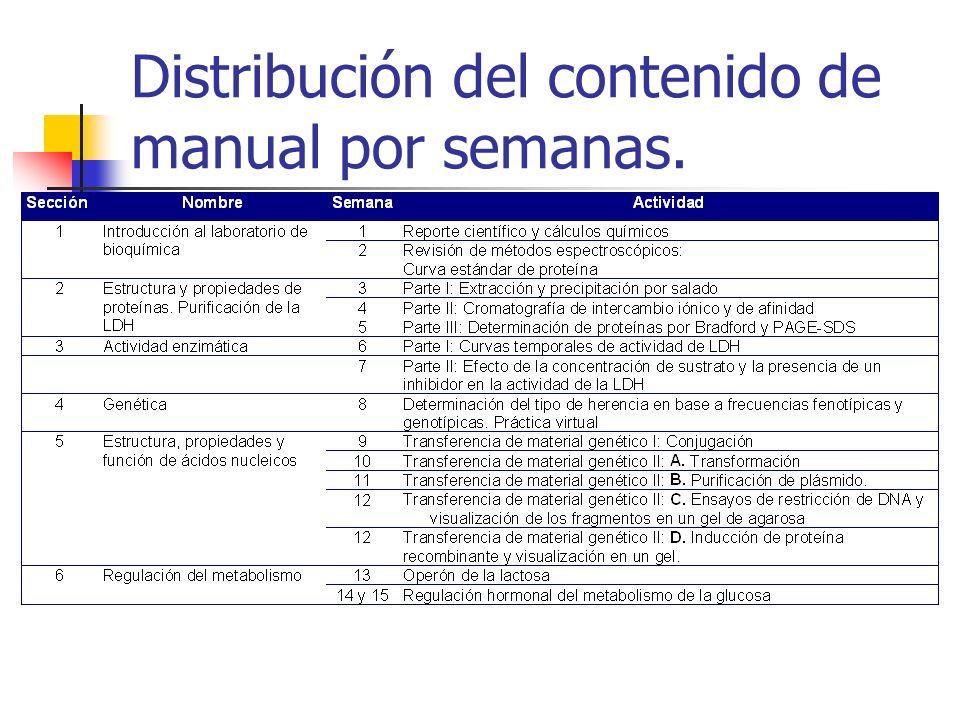Distribución del contenido de manual por semanas.